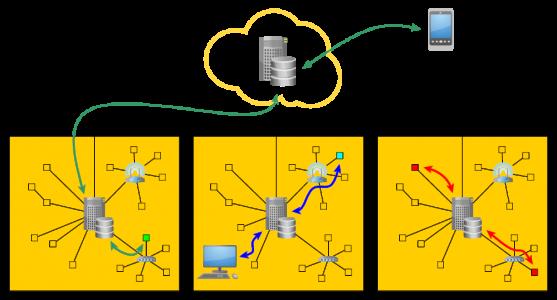 IoT —взаимодействия